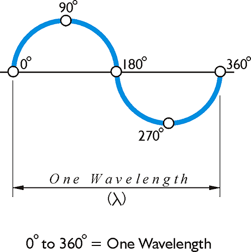 One Wavelength: crosses x axis at 0, 180, 360 degrees, peak at 90, trough at 270, see text below