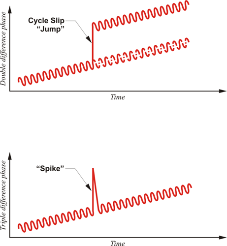 "Cycle Slip ""Jump"" and ""Spike"""