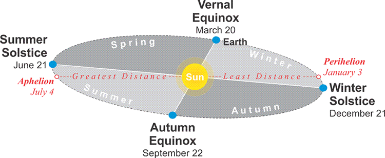 Solstices/Equinoxes and July 4 Aphelion and January 3 Perihelion