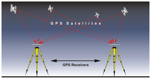 Two GPS receivers each receiving signals from each of 4 GPS satellites