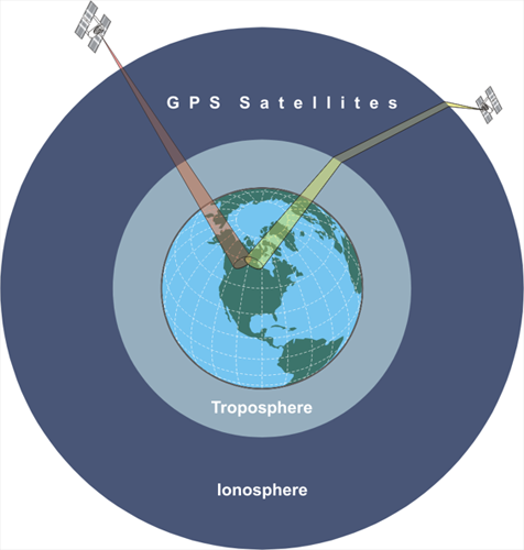 3 layers around Earth: Troposphere, Ionosphere, and GPS Satellites. Two satellites shown outside this layer