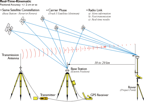 Real-time-kinematic GPS surveying schematic