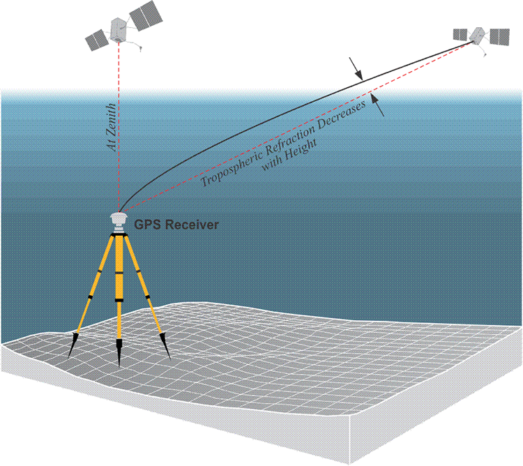 GPS Receiver and two satellites: one at Zenith, one showing tropospheric refraction decreases with height