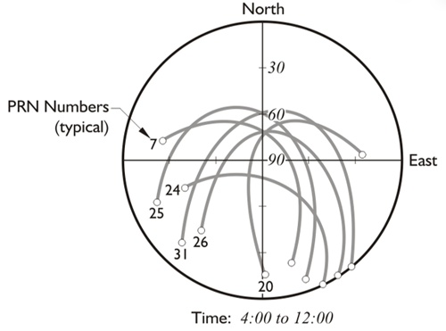A Polar Plot: circle with axes and various arcs labeled with PRN Numbers