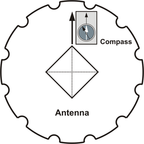 Diagram showing an antenna oriented North