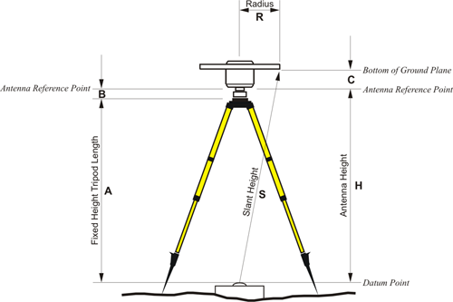 Diagram showing the height of an antenna when mounted on a tripod