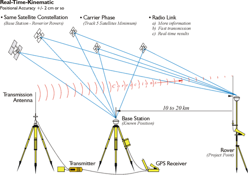 diagram showing Real-Time Kinematic surveying setup