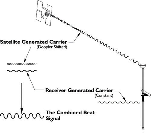 The rf section geog 862 gps and gnss for geospatial professionals diagram showing the satellite generated carrier and the receiver generated carrier ccuart Images