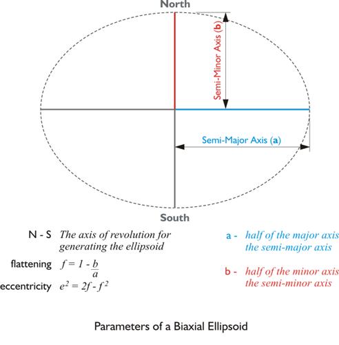 Lesson 5: Geodetic Datums