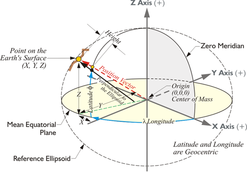 Geocentric datum geog 862 gps and gnss for geospatial professionals diagram showing the xyz coordinates of a point on the earths surface ccuart Choice Image