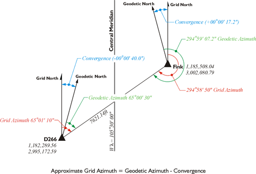 Diagram showing both Grid and Geodetic azimuths, see text below