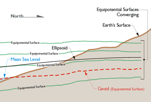 Diagram comparing equipotential surfaces converging in northern direction