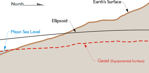 The Geoid | GEOG 862: GPS and GNSS for Geospatial Professionals