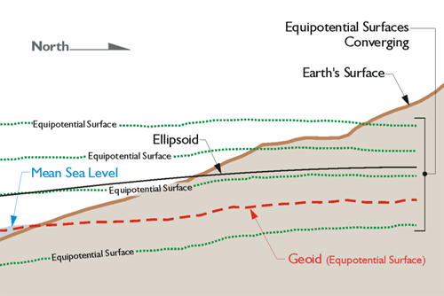 Earths surface, Ellipsoid, Geoid, Mean Seal Level, Equipotential surface lines converging toward the north