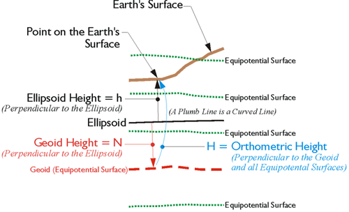 Height Conversion | GEOG 862: GPS and GNSS for Geospatial