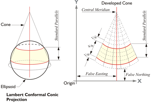 Diagram showing a Conic Secant Projection