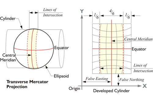 Diagram showing a Transverse Mercator Projection