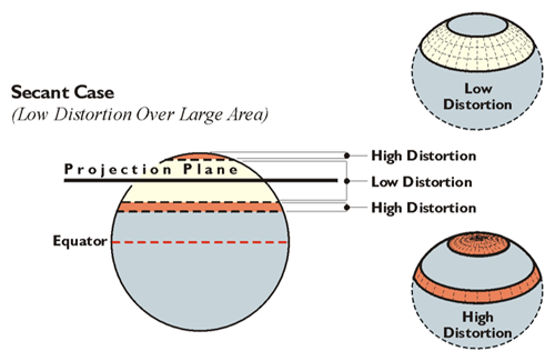 Secant Case (Low distortion over large area)
