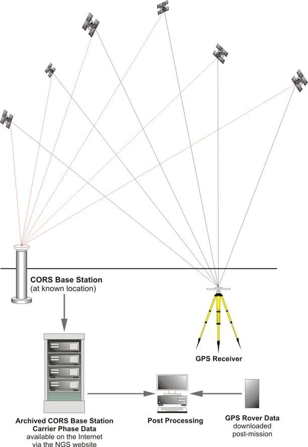 Diagram showing Static GPS with Post-Processed Differential Correction
