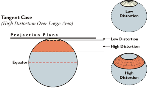 Tangent Case (High distortion over large area)