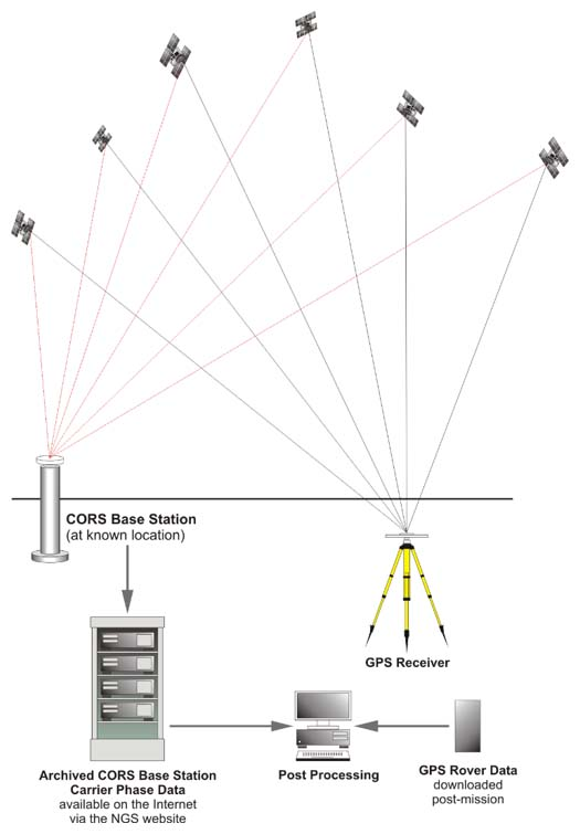 Diagram showing the post processing of data from a GPS receiver and a CORS base station.