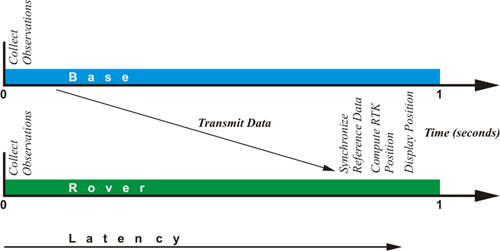 Latency of the communication between the base station and the rover