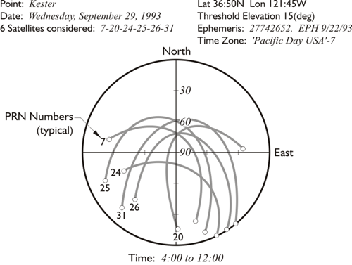 Polar plot: 6 satellites considered