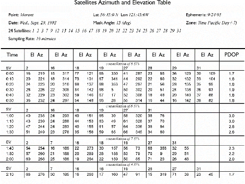 Satellites Azimuth and Elevation Table I