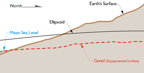 Diagram: Mean Sea Level, Ellipsoid and Earth's Surface