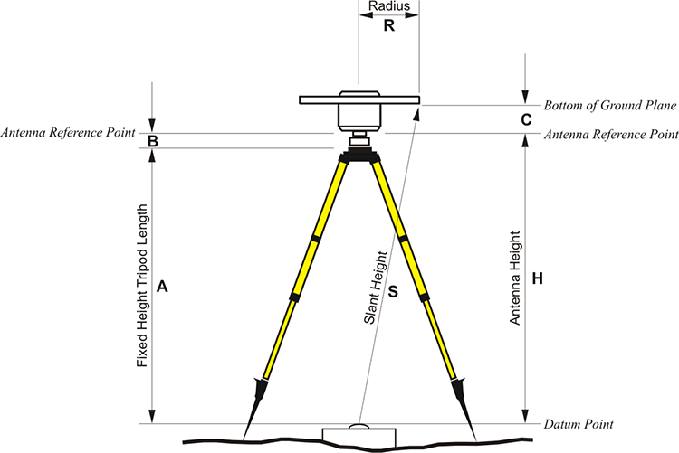 Diagram: Height of Instrument