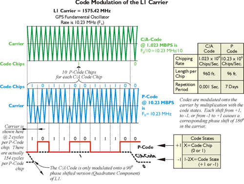 Diagram showing code modulation of the L1 GPS carrier
