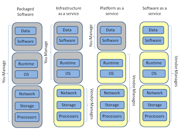 "Graphic image to show three service models in comparison to the required ""owner-management"" of packaged software."