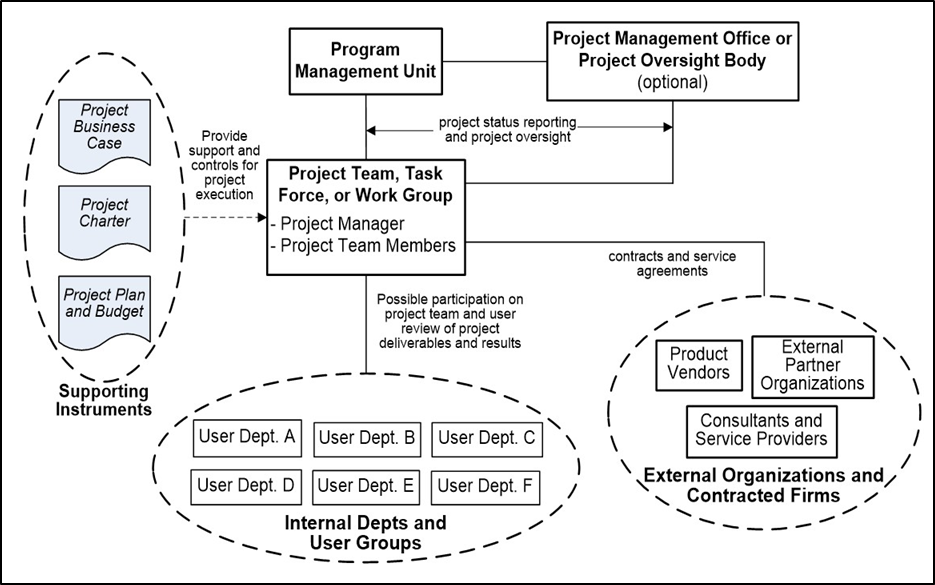 Efficient Use Of Personnel In A Project Geog 871 Geospatial