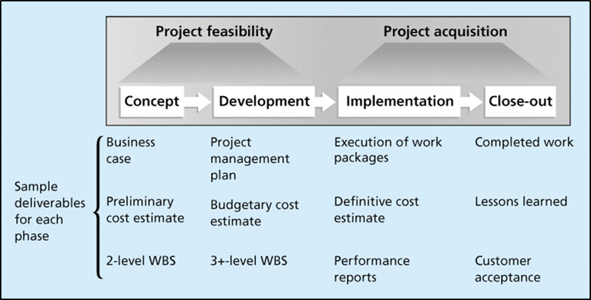 Technology Lifecycle Management: Phases Of A Project Life Cycle