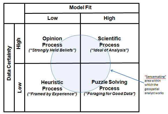 Types of geospatial analyses (Opinion Process, Scientific Process, Heuristic Process, and Puzzle Solving Process)  as described in text.