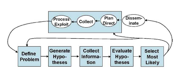 Diagram of the Intelligence Process as described in text.