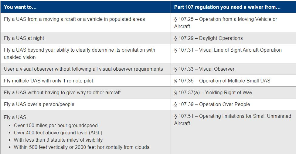 List of conditions that require a waiver application under Part 107 (source FAA)