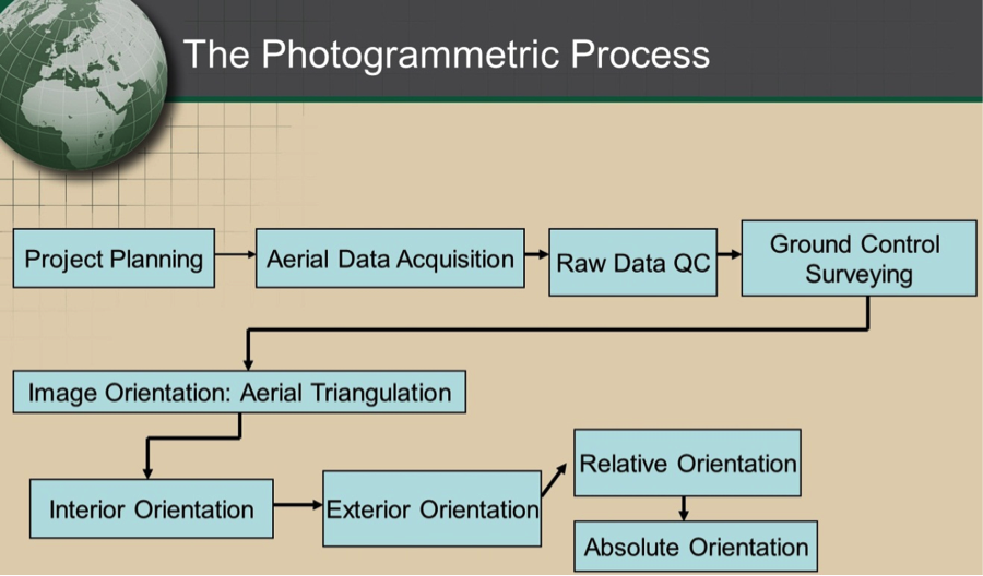 Figure 71 Process Flow Of The Photogrammetric Processing