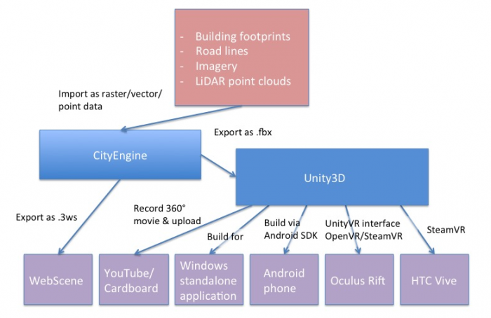 2 6 3D and VR Application Building Workflows | GEOG 497: 3D