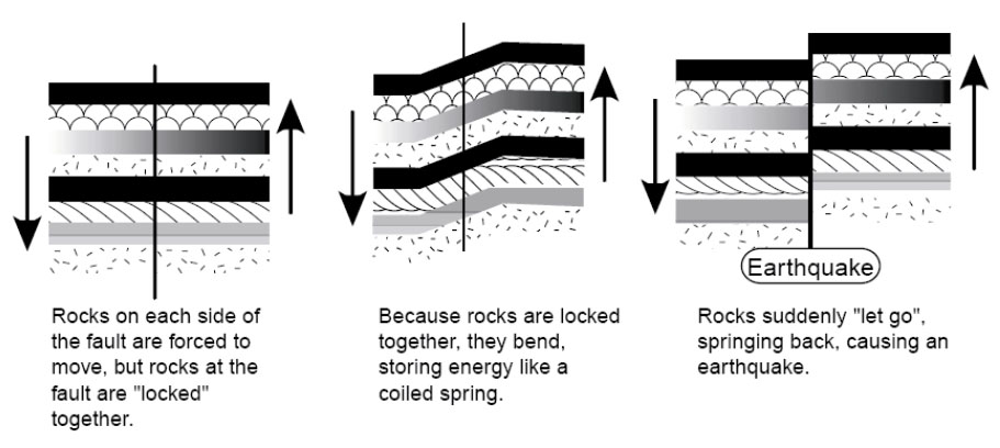 Storage of energy in rocks causes an earthquake. The diagram is described thoroughly in the text.