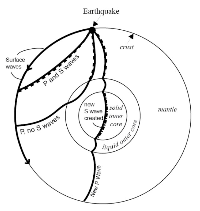 P and S waves traveling through Earth. This figure is described thoroughly in the text