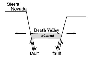 Pull-apart fault at Death Valley diagram.  Diagram is described thoroughly in the text.