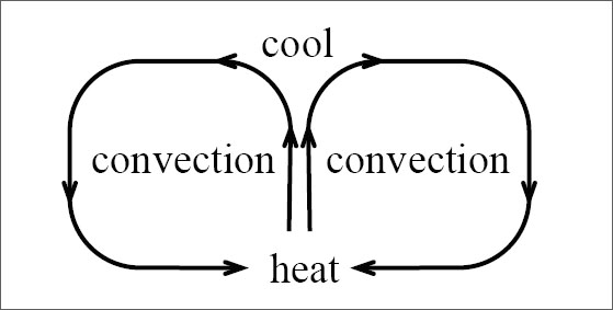 Convection illustration.  The concept is described thoroughly in the text and caption.