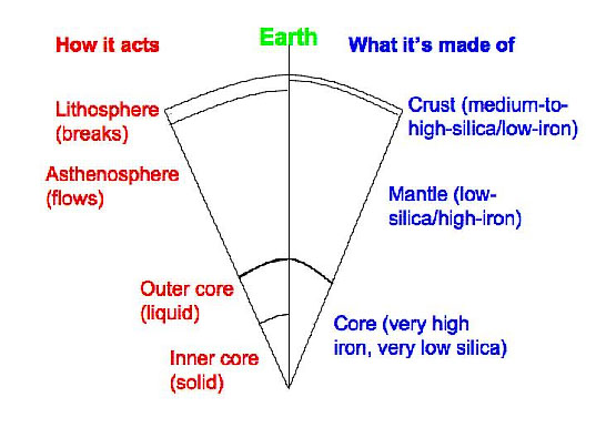 Cross section of the Earth.  Diagram is described thoroughly in the text.