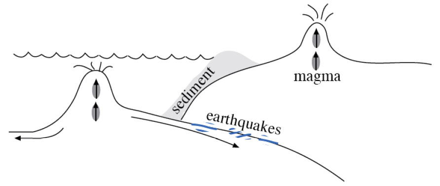 Subduction zone created as the cold,dense seafloor sinks into the mantle. Diagram described thoroughly in the text.