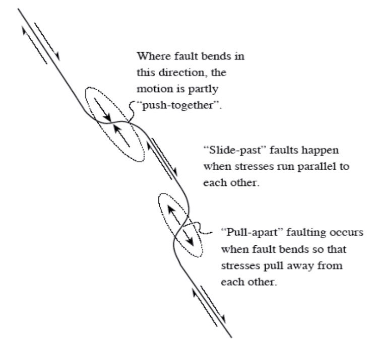 "A bend in a ""slide-past"" (transform) fault creates push-together or pull-apart conditions shown with arrows. Diagram described in text."