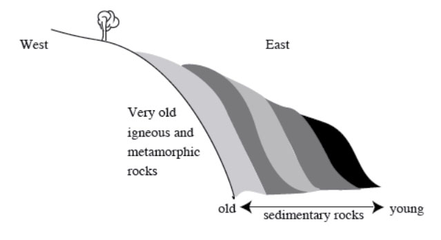 Folding and faulting of the Rockies. Diagram explained thoroughly in text.