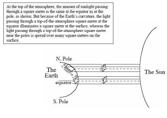 Diagram showing how light from the Sun hits Earth at the equator and the poles. Described thoroughly in text.