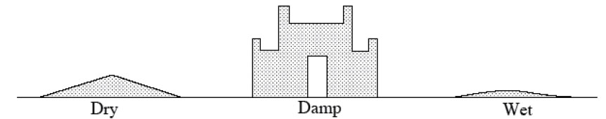 Differences in dry, damp, and wet sand. Diagram explained thoroughly in text.