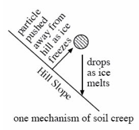Soil creep. Diagram explained thoroughly in caption and text.